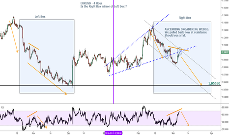 EURUSD: EURUSD - The Mirror & Ascending Broadening Wedge