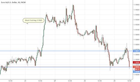 EURUSD: #Eur/usd short on top