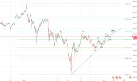 BTCUSD3M: 比特币价格C浪未走完,仍可继续持多仓
