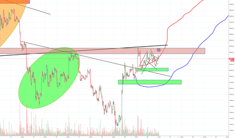 BTCUSD: Bitcoin rally is weakening, starting to make an H&S