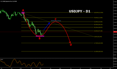 USDJPY: USDJPY long term outlook. Buy then Short!
