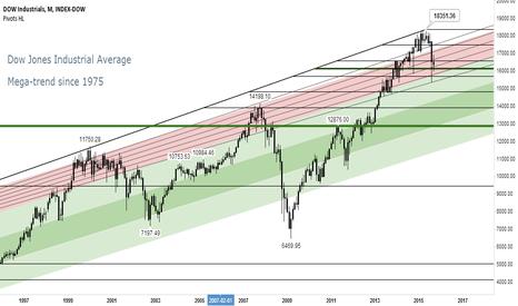 DJI: Dow Jones Industrial Average: Mega-trend since 1975