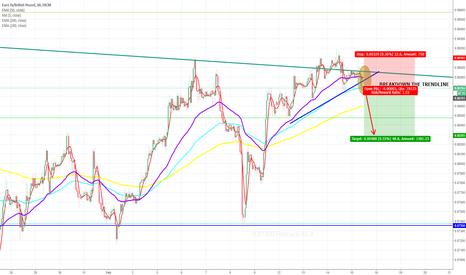 EURGBP: EURGBP Short Opportunity Trendline Breakout