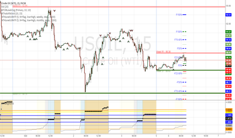 USOIL: Oil Long based on current trade signal from open range breakout