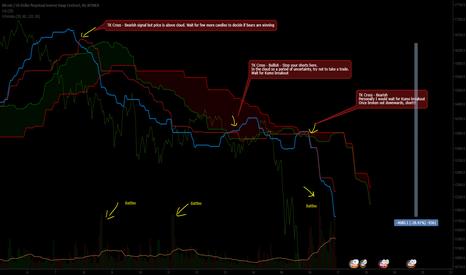 XBTUSD: Lookback at Bitmex XBT