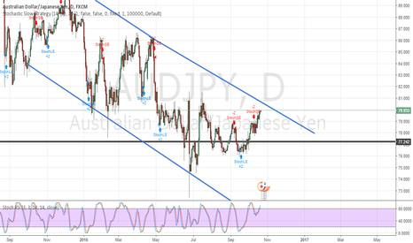 AUDJPY: Coming into the top of the daily channel on AJ