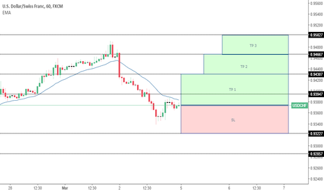USDCHF: USDCHF FORECAST (LETS SEE HOW MARKET OPENS)
