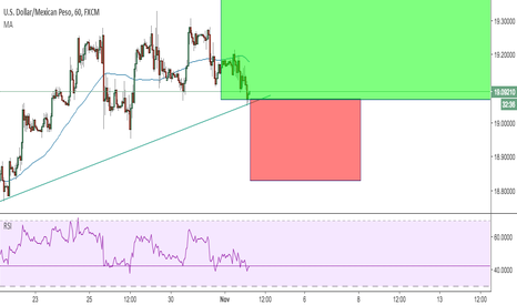 USDMXN: Long on USD/MXN