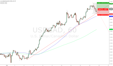 USDCAD: USD/CAD Long 1.0951; Target 1.0986; Stop Loss 1.0916