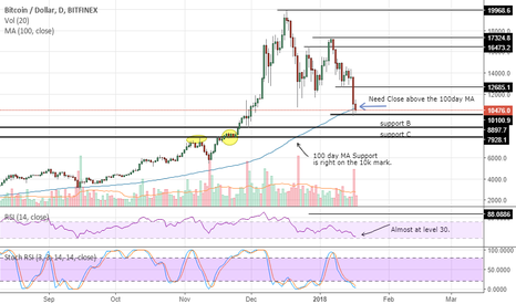 BTCUSD: BTC SUPPORT?? HODL HODL Bounce coming..!