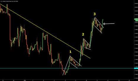 USDTRY: USDTRY 3rd Flag formation is triggered