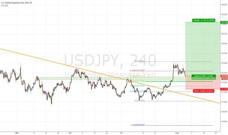 USDJPY: USD/JPY Long Entry