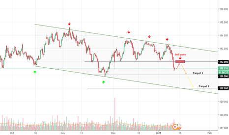 USDJPY: USDJPY gives an interesting config to take 100 to 200 pips