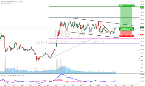 IRB: IRB Good Buying Opportunity!!