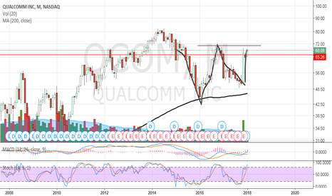 QCOM: QCOM - Long term swing trade?