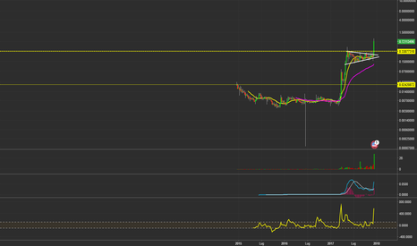 XRPUSD: $XRPUSD - Weekly Chart in Log.
