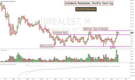 IBREALEST: IndiaBulls RealEstate