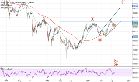AUDJPY: my idea to this trend