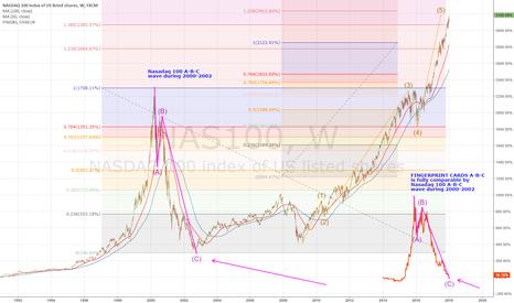 NAS100: FINGERPRINT CARDS A-B-C wave comparison with NASDAQ 100 A-B-C