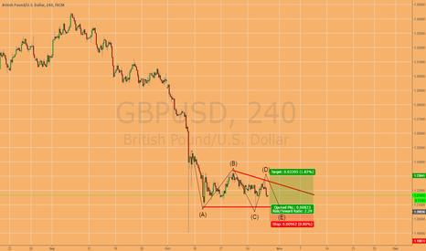 GBPUSD: Long GBP/USD Bullish Triangle