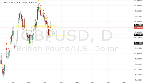 GBPUSD: #GBUSD - on daily chart signal to sell it!