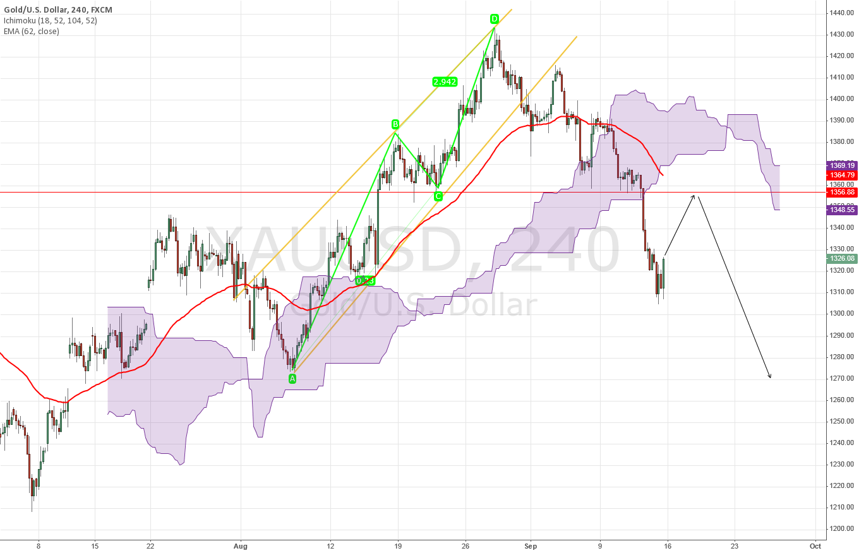 XAU/USD Long Term