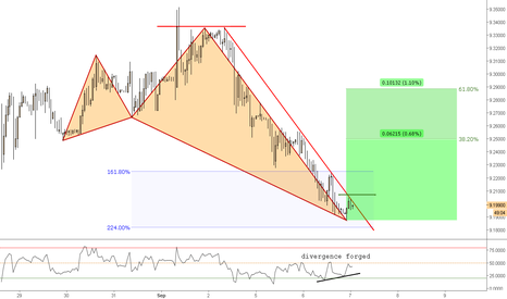 EURNOK: (1h) Bullish Shark Waiting Low Tide (bullish breakout)