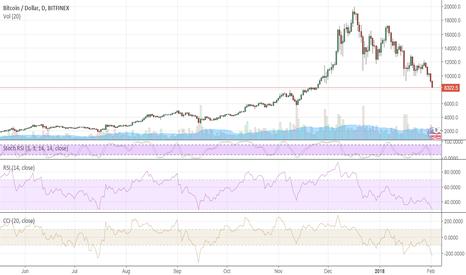 BTCUSD: Bitcoin: $8,000 is the next target