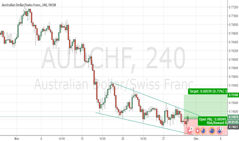 AUDCHF: AUDCHF Buy view