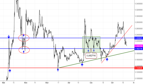 XRPUSD: XRP/USD give up