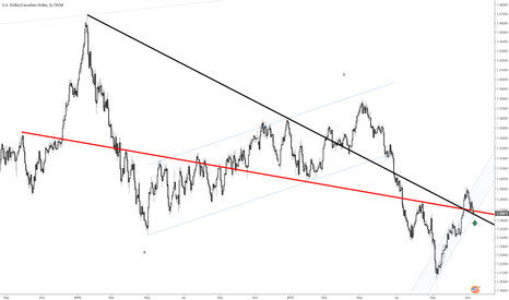 USDCAD: USDCAD coming to pivotal point