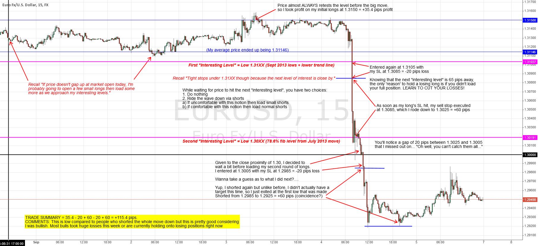 Risk Mitigation - Adaptive (Dynamic) Trading