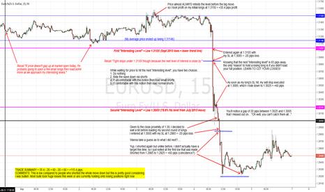 EURUSD: Risk Mitigation - Adaptive (Dynamic) Trading