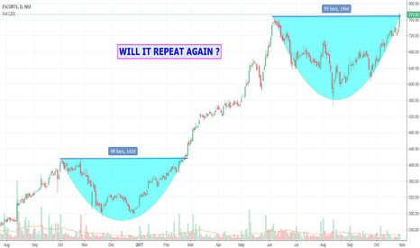 ESCORTS: ESCORTS - WILL IT REPEAT AGAIN ?
