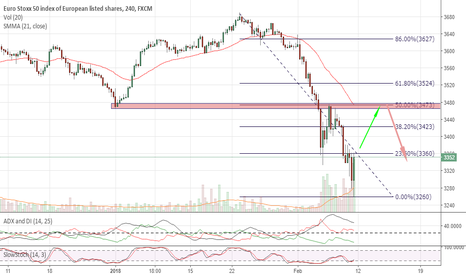 EUSTX50: Pullback to the  50% Fib?