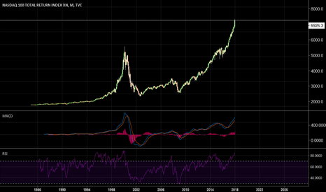 NDX: One WORD. BUBBLE.. No different from 2000 for me !