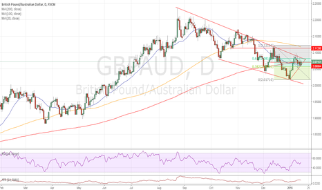 GBPAUD: Decision time for a long term trade set up.