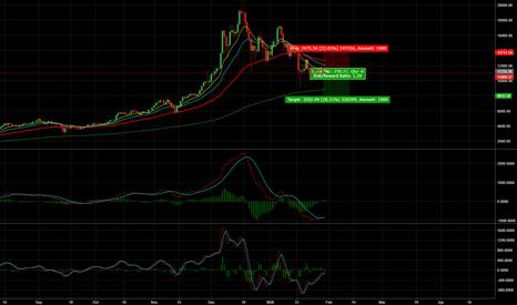 BTCUSD: BTC/USD - Short Till 8000