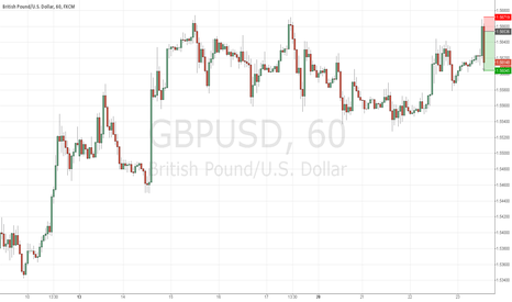 GBPUSD: sell with stop loss