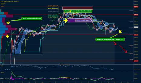 EURGBP: EUR==GBP 30M - Bearish View