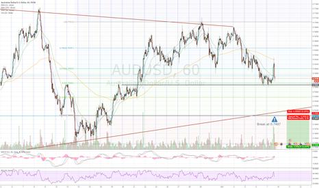 AUDUSD: AUD/USD Trend Correction Break