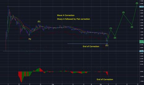 EOSUSD: End Of Correction EOS/USD
