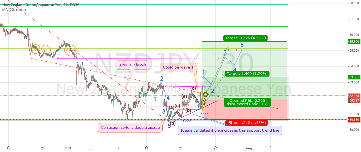 wave #1 after a double zigzag correction