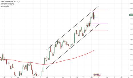 EURSGD: EUR/SGD 1D Chart: Channel Up