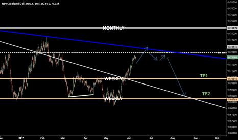 NZDUSD: [NZDUSD]Short Trading Strategy