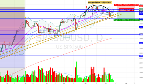 SPX500USD: Potential Bull Trap Ahead