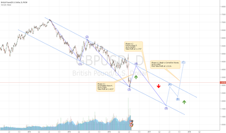 GBPUSD:  GBP / USD: The next 3 phases.