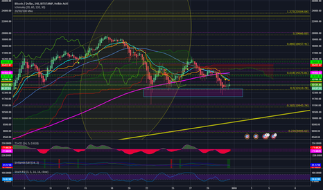 BTCUSD: BTC projection : Everything is looking bearish.