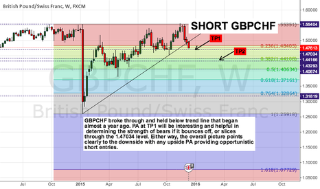 GBPCHF: GBPCHF Broken Trendline clears way for further downside