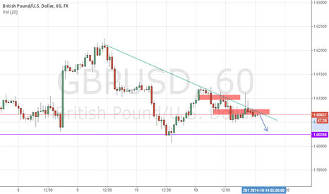 GBPUSD: GBPUSD looks short for now